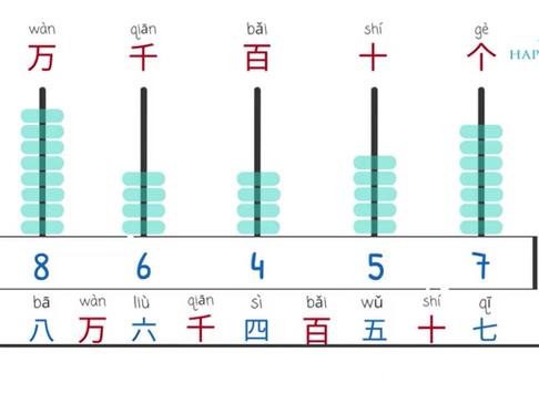 Chinese Grammar - Combination of Numbers