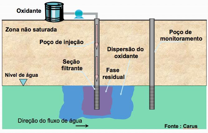 Oxidacao Quimica
