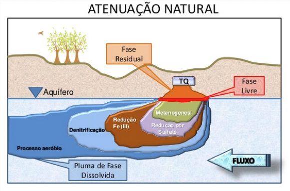 Atenuacao Natural