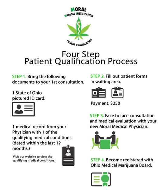 Patient Qualification Process_edited.jpg