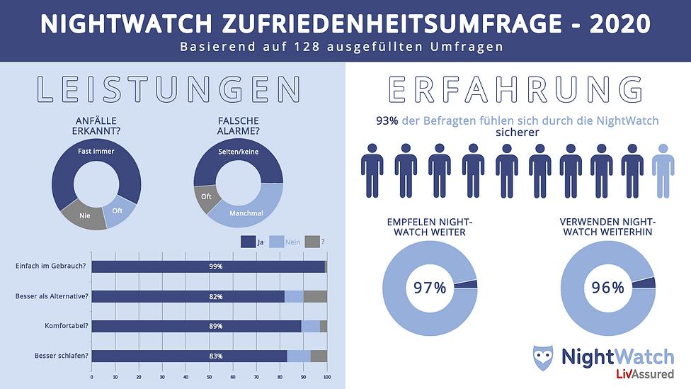 NightWatch_ Survey_german