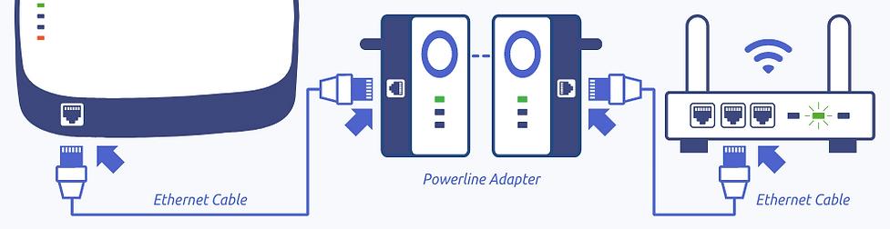 NightWatch Powerline Adapter