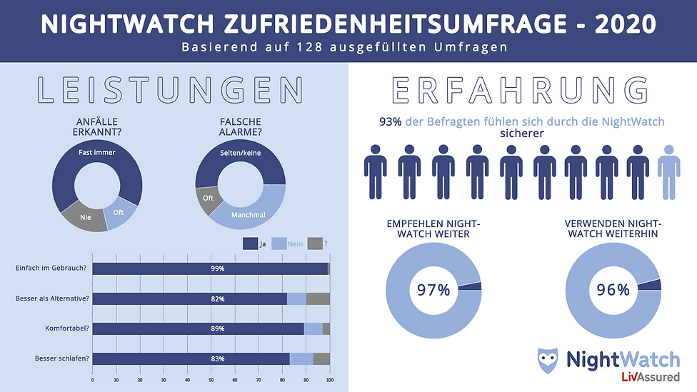 NightWatch_Survey_german.png