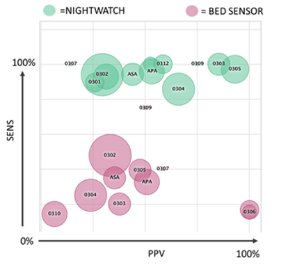 Clinical validation of NightWatch
