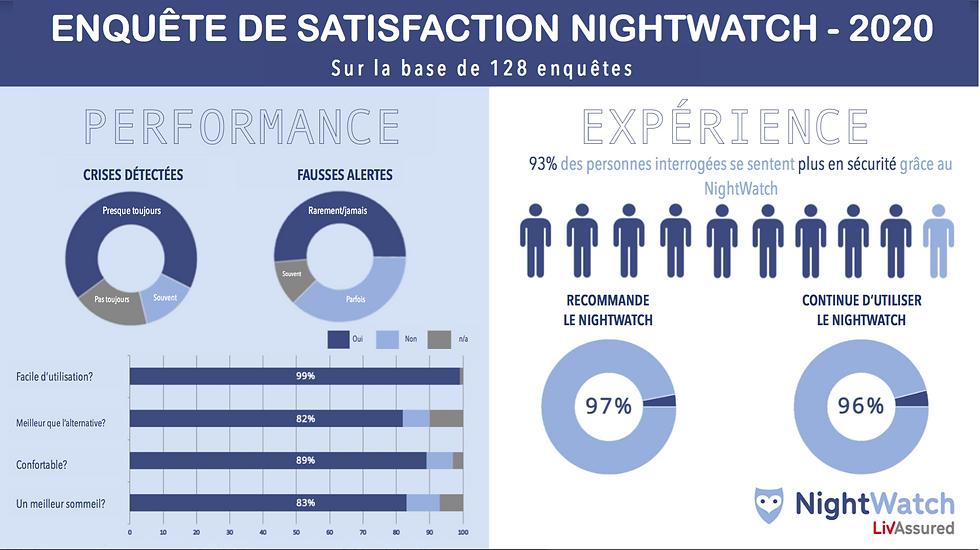 Enquête de satisfaction NightWatch