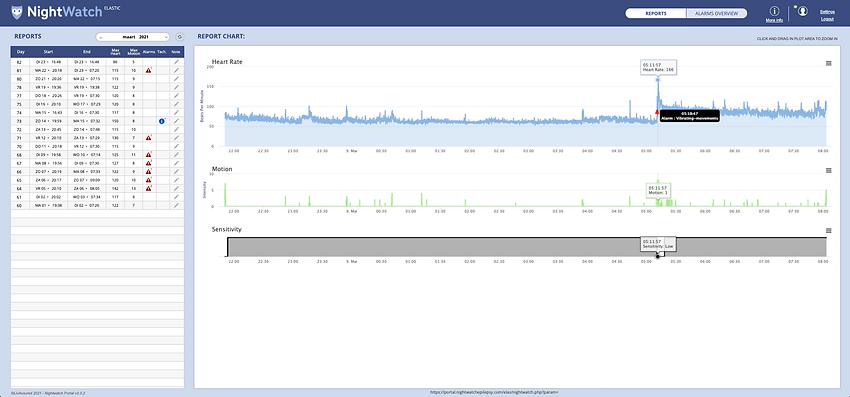 NightWatch Online Data Portal 3.0