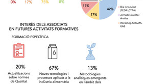 Enquesta sobre l'activitat de l'Associació: Any 2020