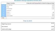 """""""Sustain Baltoro 2016"""" Outcome Details"""