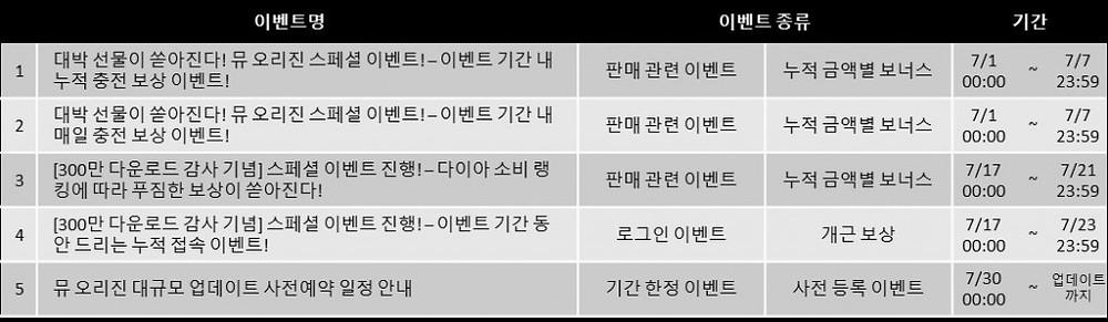 뮤 오리진의 7월 주요 이벤트