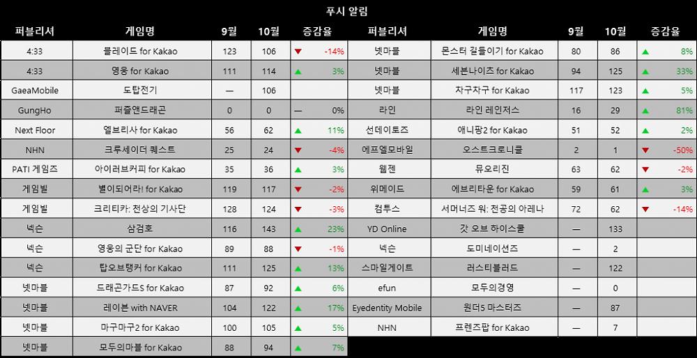 푸시 통계 자료 / 출처 : 스파이스마트 (http://www.igaworks.com/page/spice_feature)