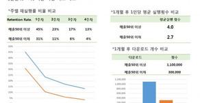 (모바일게임시대)②성공의 기준은 '110만•13%•4회'