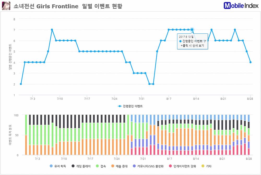 *차트 출처 : 오퍼레이션인덱스 (www.mobileindex.com/operationindex)