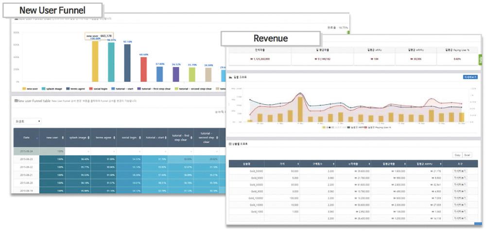 분석 툴 애드브릭스(Adbrix)의 New User Funnel, Revenue 지표 제공 화면