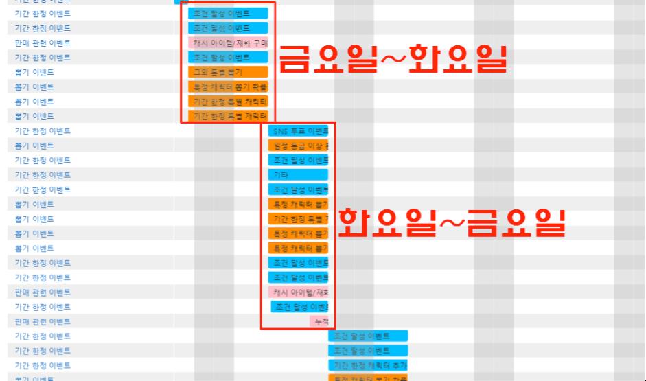 모두의마블 for Kakao의 운영 패턴 / 출처 : 스파이스마트 (http://www.igaworks.com/page/spice_feature)