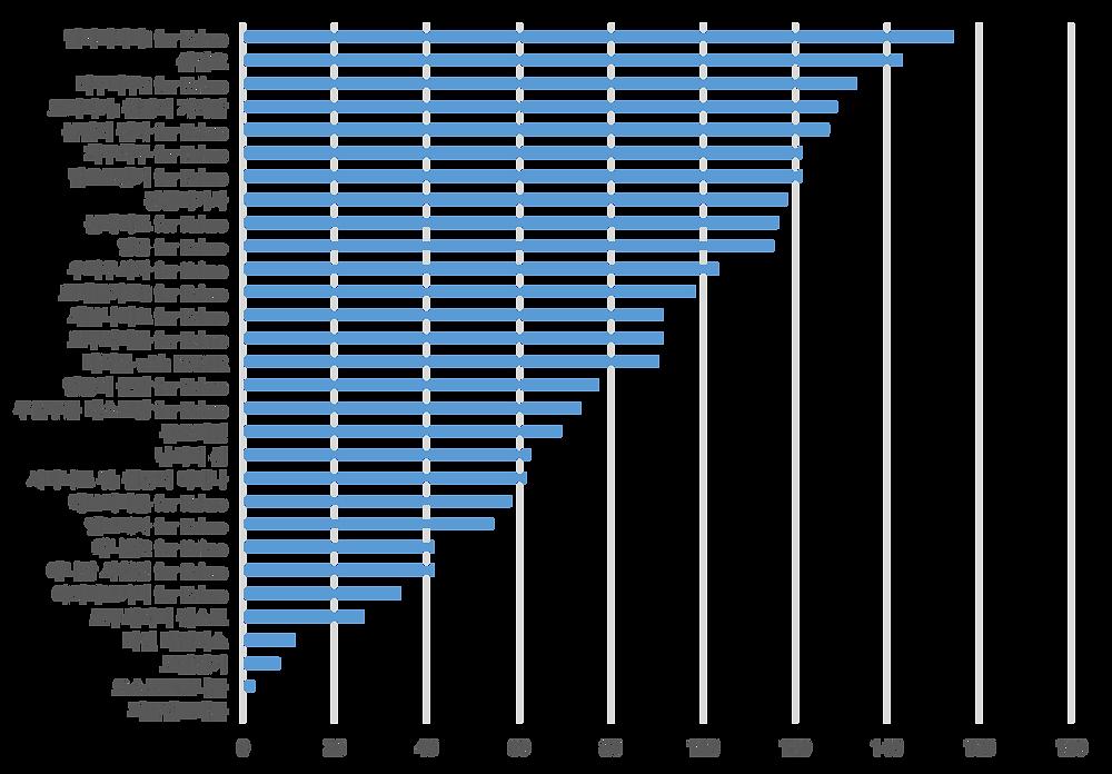 푸시 통계 자료. 출처 : 스파이스마트 (http://www.igaworks.com/page/spice_feature)
