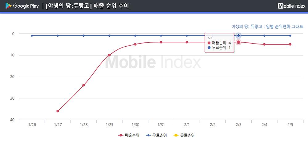 * 차트 출처 : 모바일인덱스(www.mobileindex.com)
