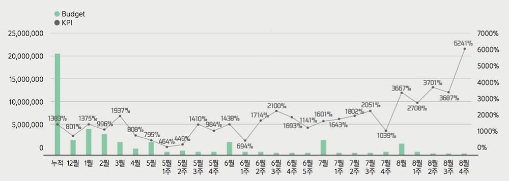 ●  트레이딩웍스의 A쇼핑몰 리타깃팅 광고 캠페인 결과 (자료: 트레이딩웍스)