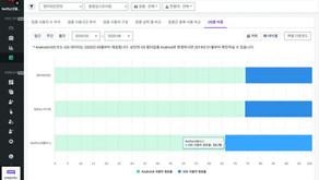 아이지에이웍스 모바일인덱스, iOS 데이터 분석 시작