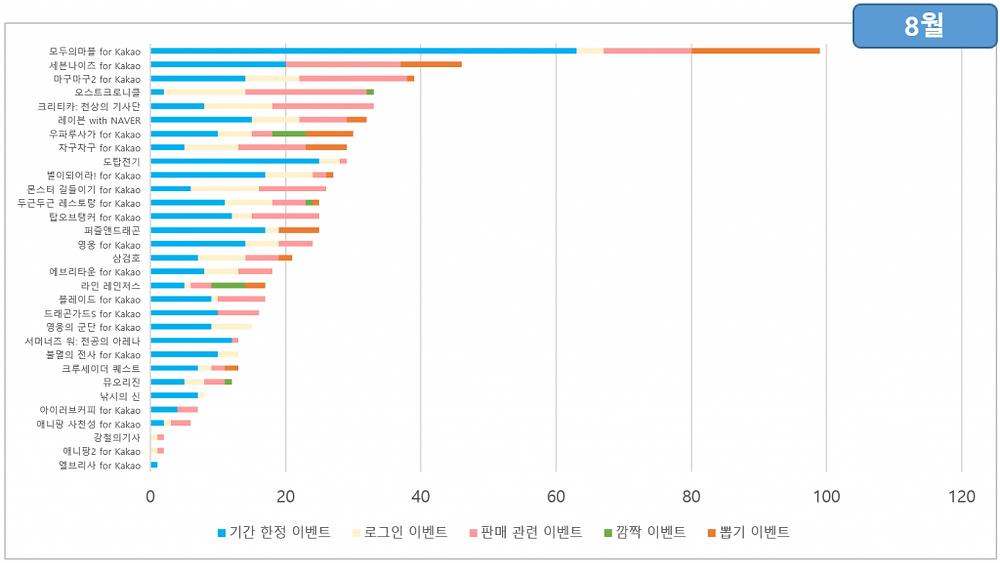 8월의 이벤트 통계 / 출처 : 스파이스마트 (http://www.igaworks.com/page/spice_feature)