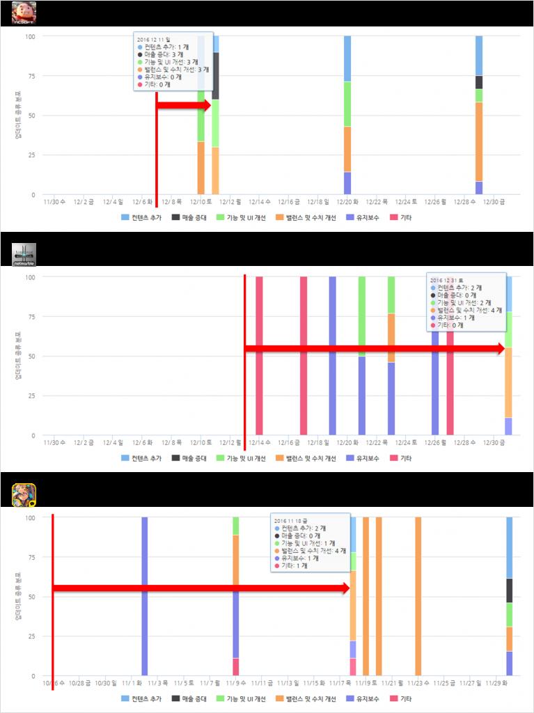 *차트 출처 : 오퍼레이션인덱스(http://www.mobileindex.com/operationindex)