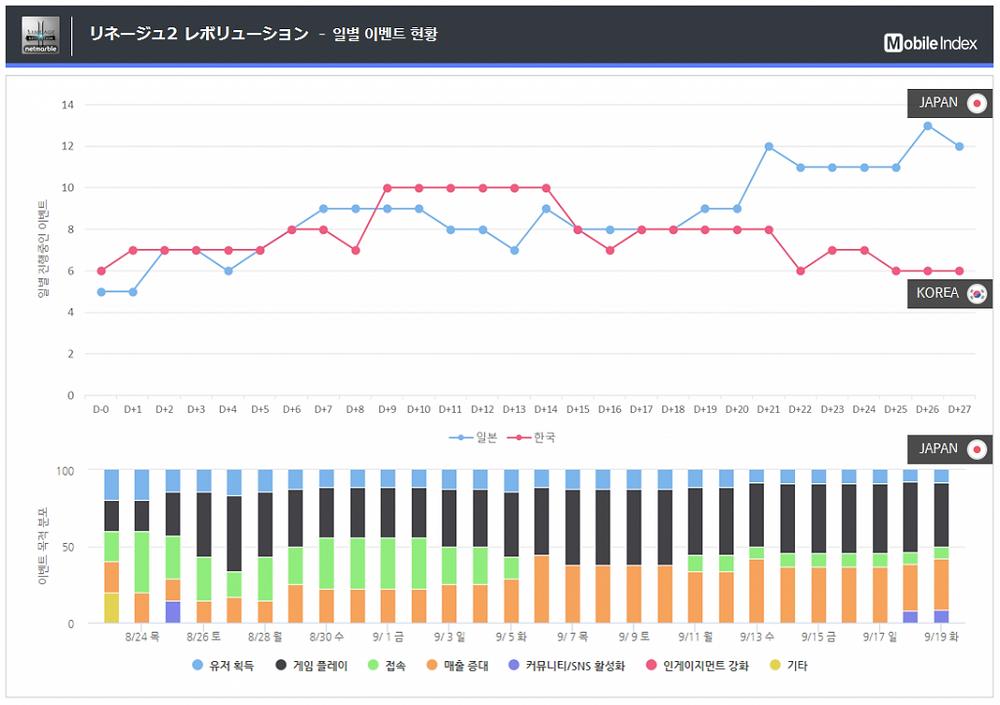 *차트 출처 : 오퍼레이션인덱스 (http://www.mobileindex.com/operationindex)