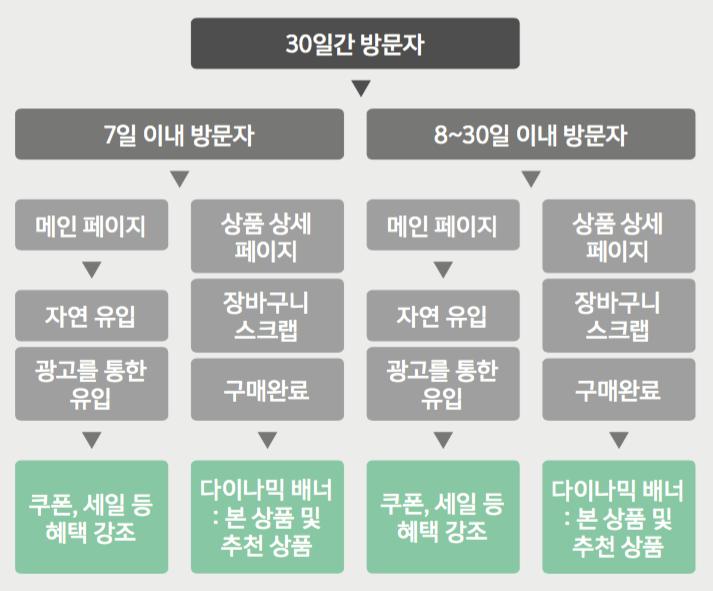●  분석한 정보가 더 많다면 광고 그룹 설정은 이렇게도 가능하다    (자료: 트레이딩웍스)