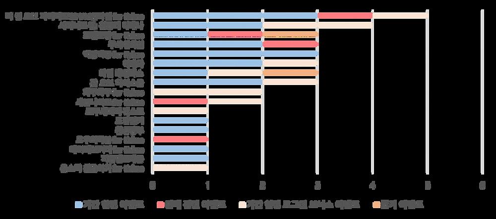 이벤트 통계 자료 / 출처 : 스파이스마트 (http://www.igaworks.com/page/spice_feature)