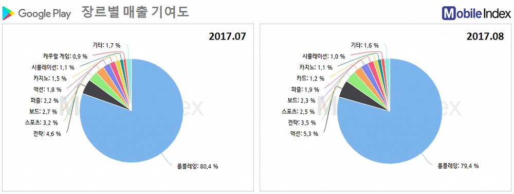 *차트 출처 : 모바일인덱스(www.mobileindex.com)