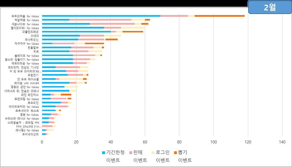 2월의 이벤트 통계 / 데이터 출처 : 스파이스마트 (http://spicemart.igaworks.com/)