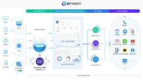 SaaS형 고객 데이터플랫폼 디파이너리(DFINERY) 출시