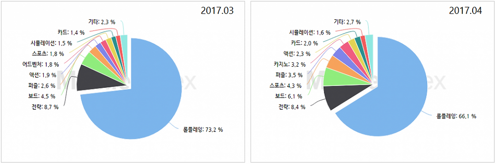 *차트 출처 : 모바일인덱스 (http://www.mobileindex.com)