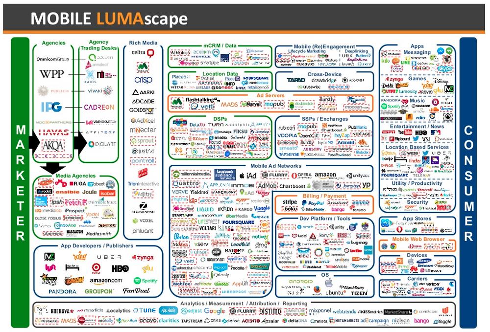 Mobile LUMA scape