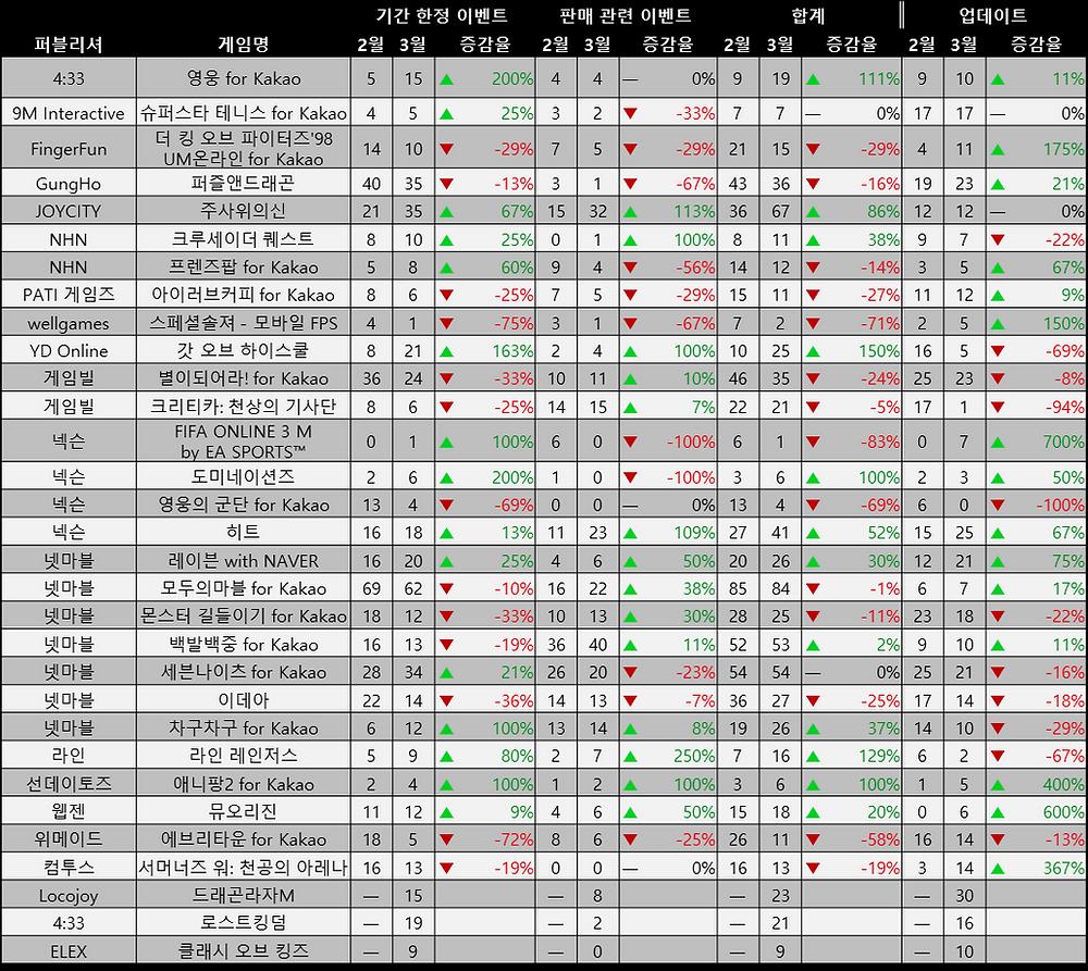 2, 3월 이벤트 증감율 / 데이터 출처 : 스파이스마트 (http://spicemart.igaworks.com/)