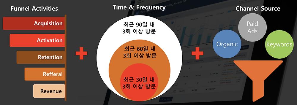 ●  분석 결과를 바탕으로 다양한 광고 그룹을 만들 수 있다     (자료: 트레이딩웍스)