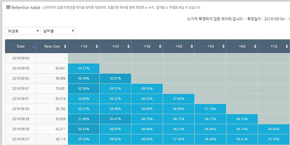 ●  애드브릭스에서 제공하는 Retention Rate 화면(자료: 애드브릭스)