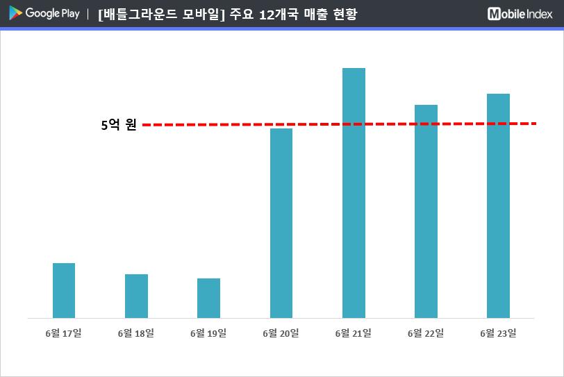 * 차트 출처 : 모바일인덱스(www.mobileindex.com)   * 차트 출처 : 모바일인덱스(www.mobileindex.com)