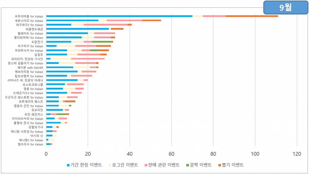 9월의 이벤트 통계 / 출처 : 스파이스마트 (http://www.igaworks.com/page/spice_feature)