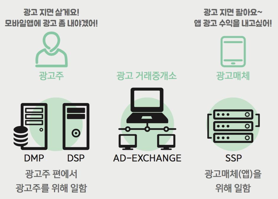 ●   프로그래매틱바잉에서 DSP와 DMP는 광고주의 요구사항을 위해, SSP는  광고매체(앱)의 요구사항을 위해 일한다