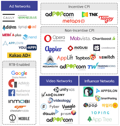 ●  애드 네트워크 영역의 솔루션들