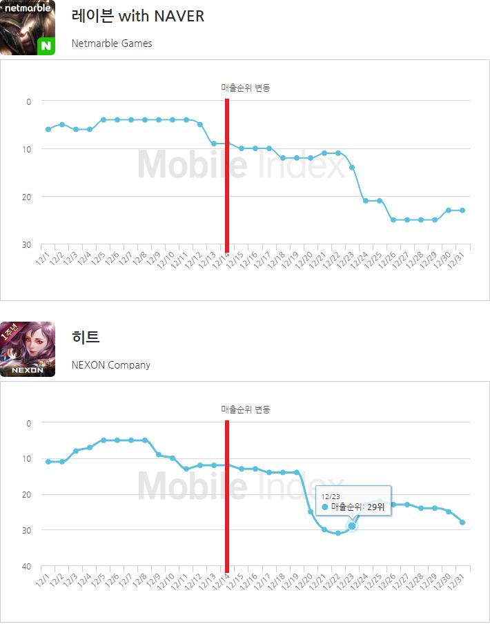 *차트 출처 : 모바일인덱스(http://www.mobileindex.com)
