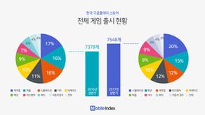 2017년 상반기 국내 중국 모바일게임 수 31% 증가… 중국 모바일게임에 한국은 여전히 진출할 만한 시장