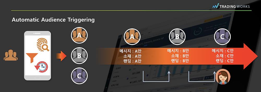 ●  고객 행동에 따라 실시간으로 광고 그룹을 옮기는 '오토매틱 오디언스 트리거링' (자료: 트레이딩웍스)