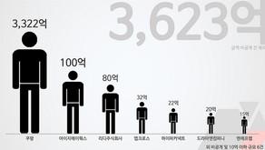 [스타트업 투자 동향] 12월에만 3,623억원 투입…쿠팡-아이지에이웍스-카닥-리멤버, 추가 투자유치 성공