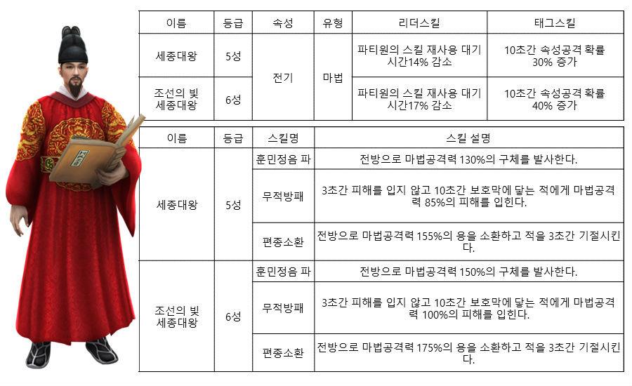 출처 : 영웅 for Kakao 네이버 공식 카페