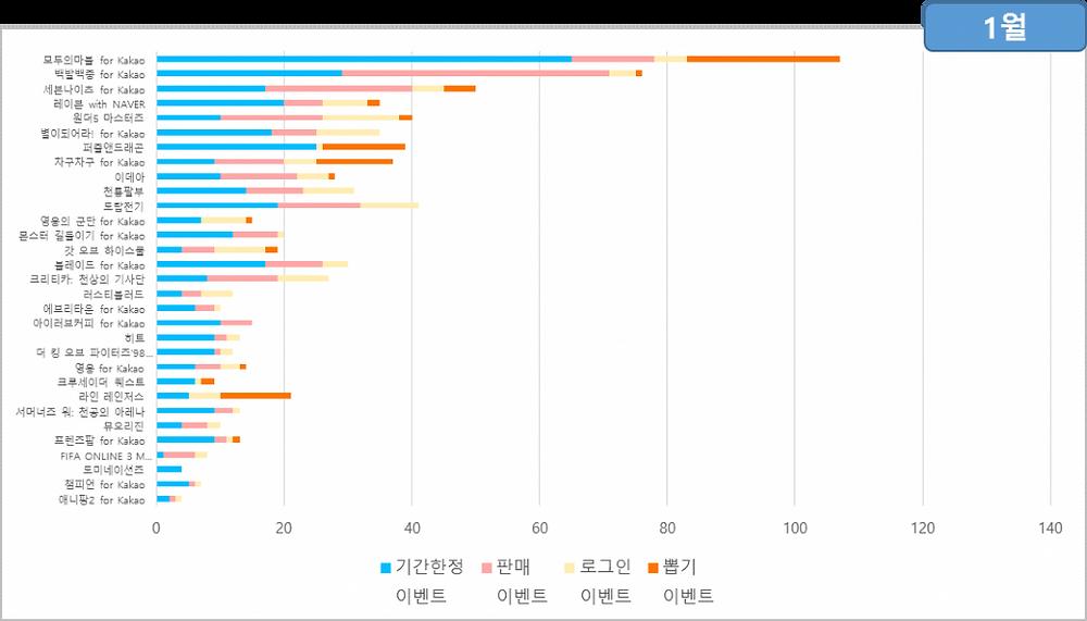 1월의 이벤트 통계 / 출처 : 스파이스마트 (http://www.igaworks.com/page/spice_feature)