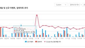 [디스이즈게임] 1위 게임은 하루에 얼마나 벌까? 운영 데이터 플랫폼 '오퍼레이션 인덱스'