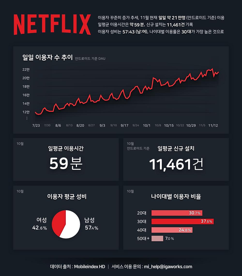 MI__chart-report__20181120-netflix-blog-lower