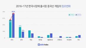 [2017년 국내 중국 모바일게임 성적 보고서] 2017년 국내 출시 중국 모바일 게임 수 19% 증가… 중국 색채 줄인 게임들이 매출 상위권 포진