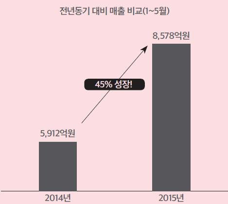 [그림 1] 국내 모바일 게임 시장의 성장세  자료제공. IGAWorks