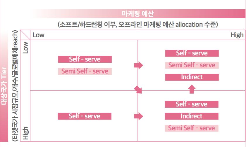마케팅 예산 및 대상 국가 티어(Tier)에 따른 마케팅 집행 방법론